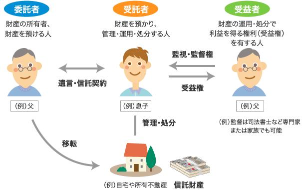 委託者は財産の所有者、財産を預ける人。受託者は財産を預かり、管理・運用・処分する人。受益者は財産の運用・処分で利益を得る権利(受益権)を有する人
