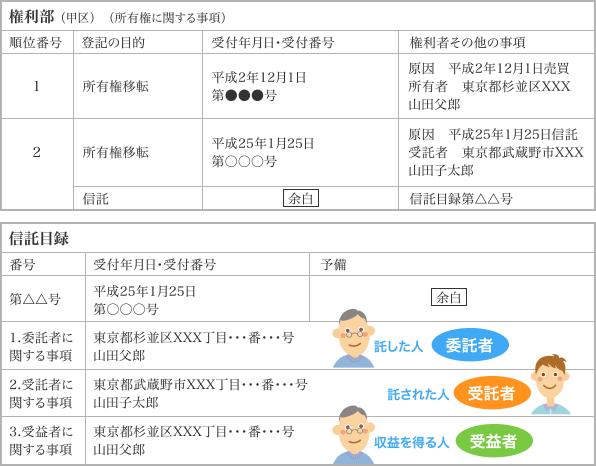 権利部(所有権に関する事項)信託目録